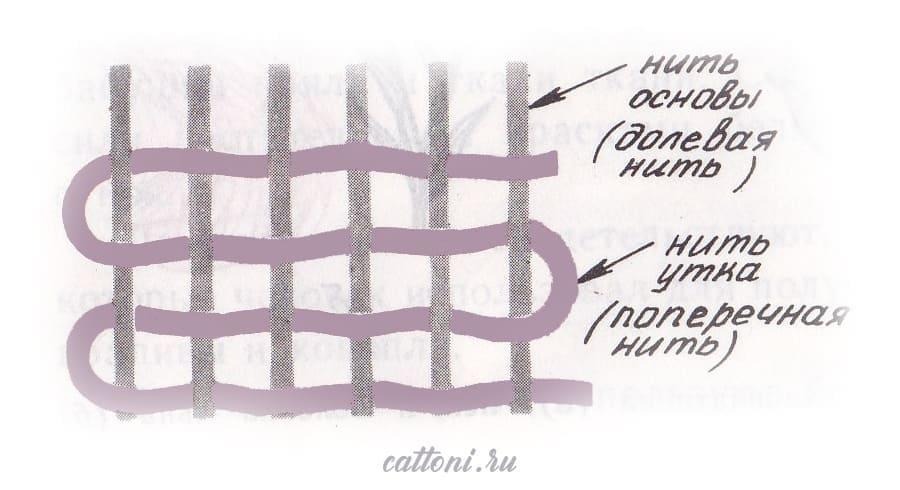 Статья Плотность хлопковой ткани